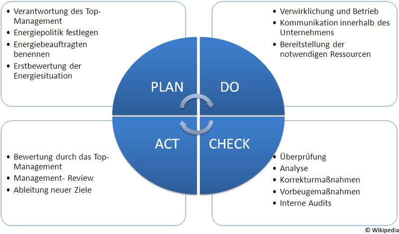 PDCA Zirkel ISO 50001