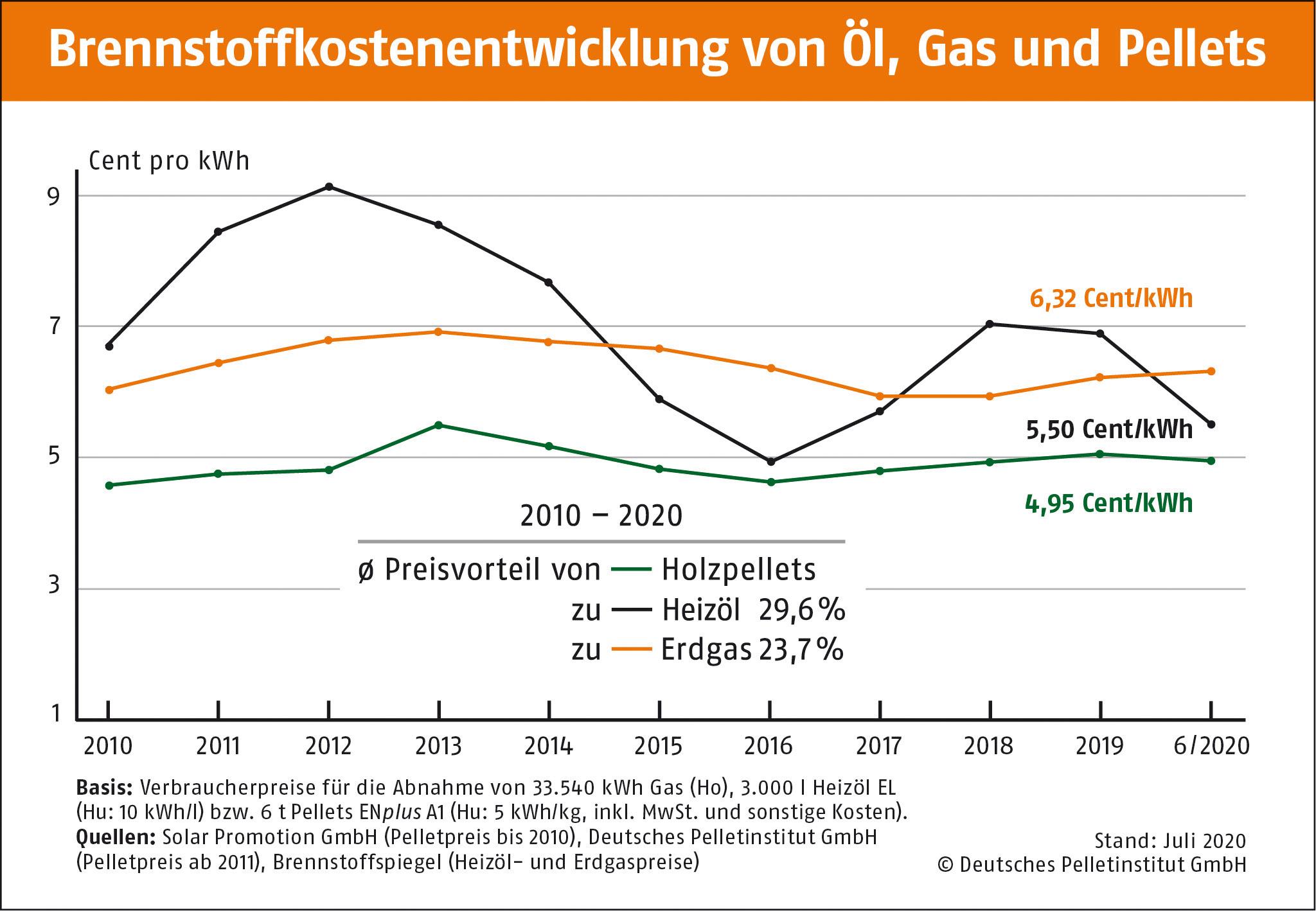 Info-Grafik zu Brennstoffkostenentwicklung von Öl, Gas und Pellets
