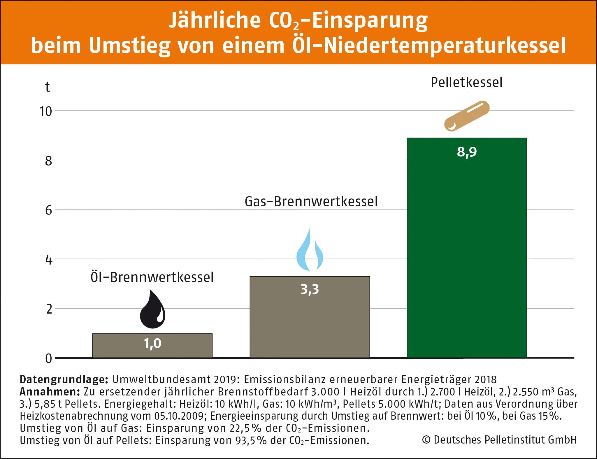 Info-Grafik Jährliche CO2-Einsparung beim Umstieg von einem Öl-Niedertemperaturkessel