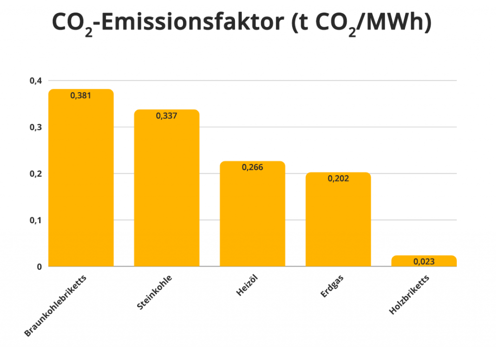 CO2-Emissionsfaktor der Brennstoffe Braunkohlebriketts, Steinkohle, Heizöl, Erdgas & Holzbriketts